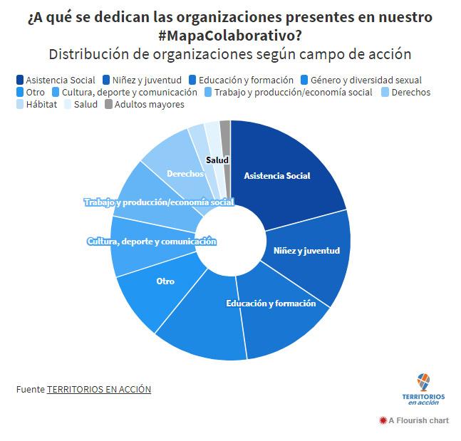 Data-1¿A qué se dedican las organizaciones presentes en nuestro #MapaColaborativo?